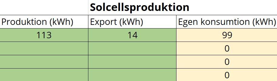 Solcellsproduktion - solceller lonsamhet